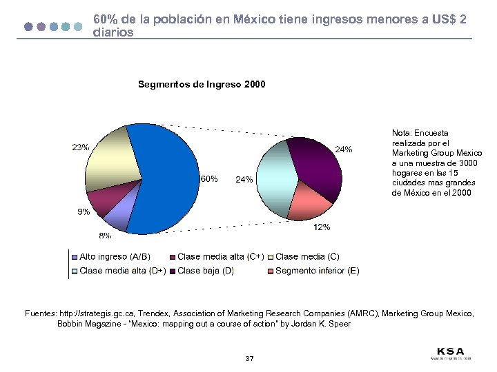 60% de la población en México tiene ingresos menores a US$ 2 diarios Segmentos
