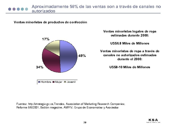 Aproximadamente 58% de las ventas son a través de canales no autorizados Ventas minoristas
