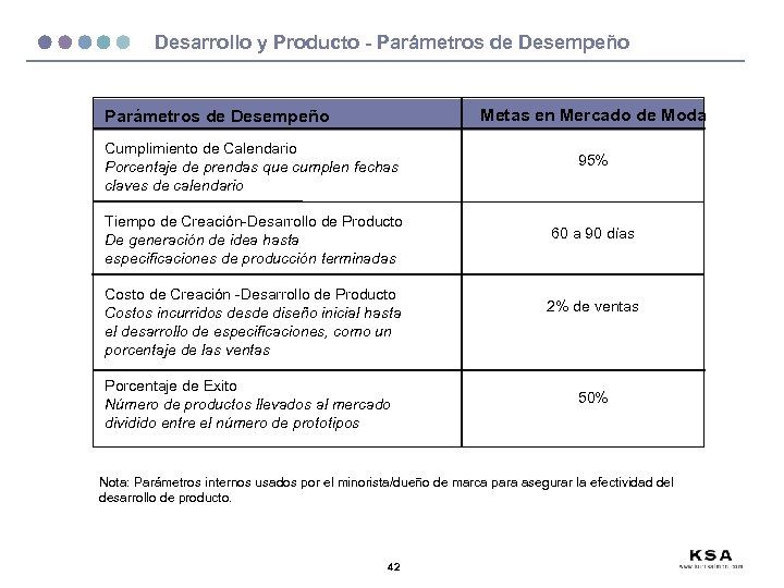 Desarrollo y Producto - Parámetros de Desempeño Metas en Mercado de Moda Parámetros de