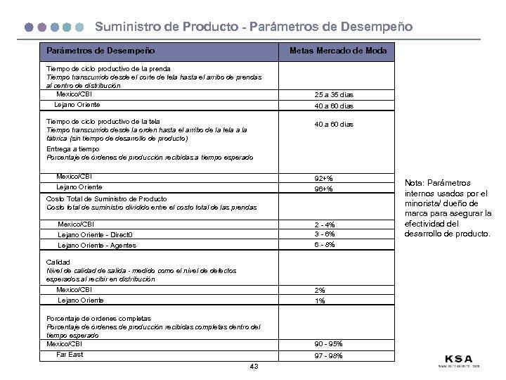 Suministro de Producto - Parámetros de Desempeño Metas Mercado de Moda Parámetros de Desempeño