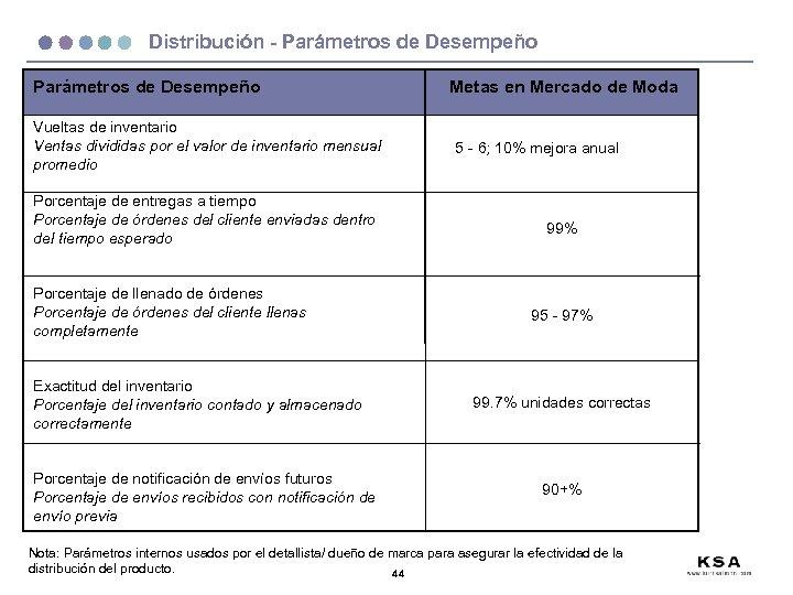 Distribución - Parámetros de Desempeño Vueltas de inventario Ventas divididas por el valor de