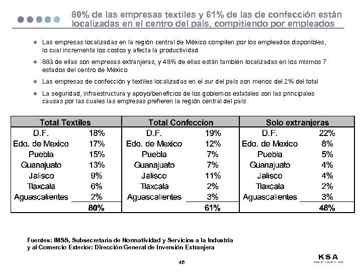 80% de las empresas textiles y 61% de las de confección están localizadas en