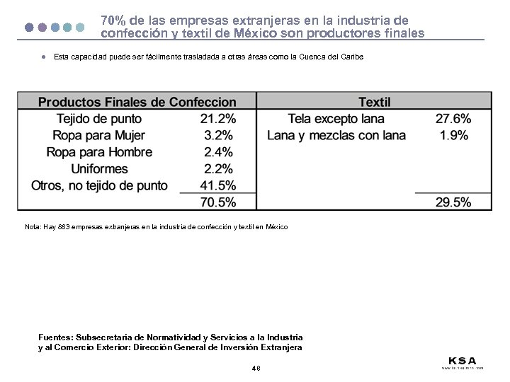 70% de las empresas extranjeras en la industria de confección y textil de México
