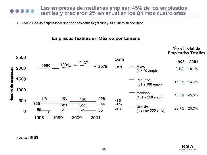 Las empresas de medianas emplean 45% de los empleados textiles y crecieron 2% en
