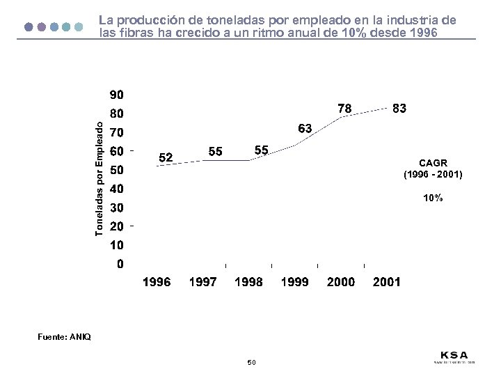 La producción de toneladas por empleado en la industria de las fibras ha crecido