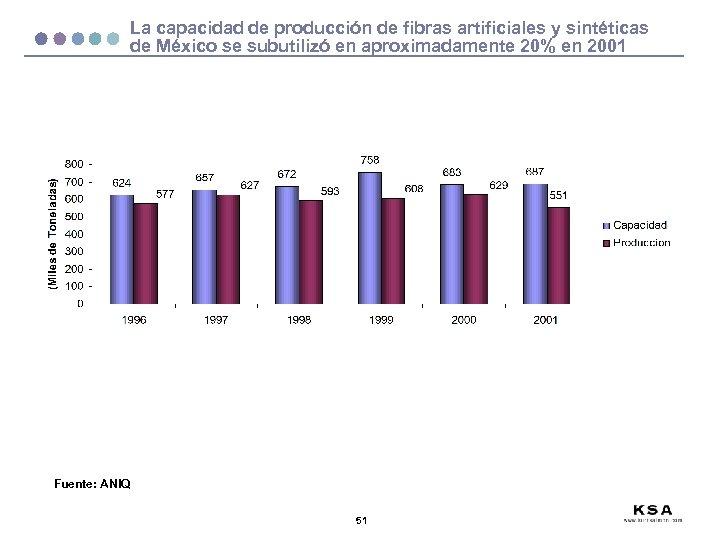 La capacidad de producción de fibras artificiales y sintéticas de México se subutilizó en