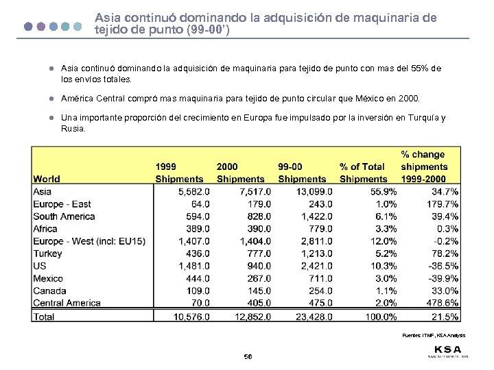Asia continuó dominando la adquisición de maquinaria de tejido de punto (99 -00') l