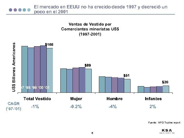 El mercado en EEUU no ha crecido desde 1997 y decreció un poco en
