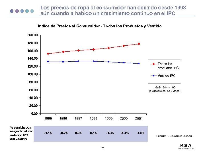 Los precios de ropa al consumidor han decaído desde 1998 aún cuando a habido