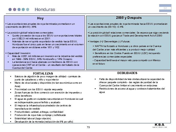 Honduras 2005 y Después Hoy • Las exportaciones anuales de ropa terminada promediaron un