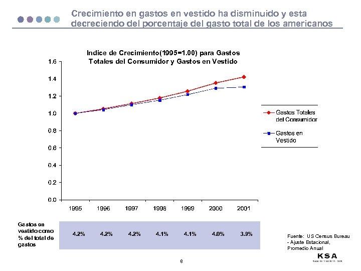 Crecimiento en gastos en vestido ha disminuido y esta decreciendo del porcentaje del gasto