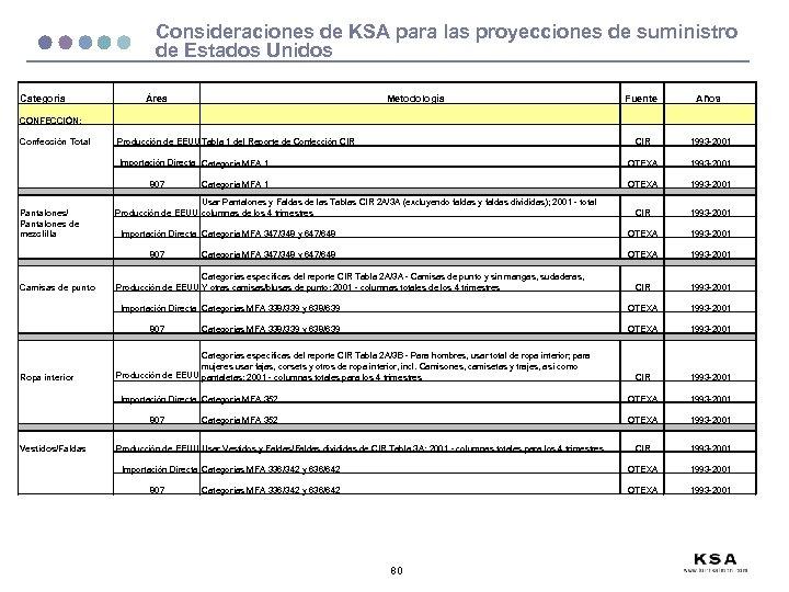 Consideraciones de KSA para las proyecciones de suministro de Estados Unidos Categoría Área Metodología