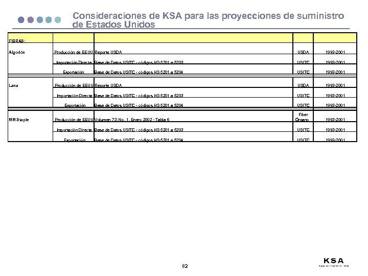Consideraciones de KSA para las proyecciones de suministro de Estados Unidos FIBRAS: Algodón Producción