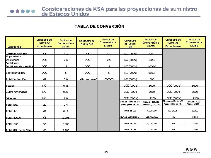 Consideraciones de KSA para las proyecciones de suministro de Estados Unidos TABLA DE CONVERSIÓN