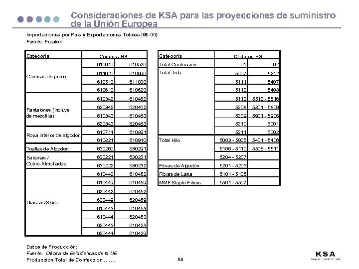 Consideraciones de KSA para las proyecciones de suministro de la Unión Europea Importaciones por