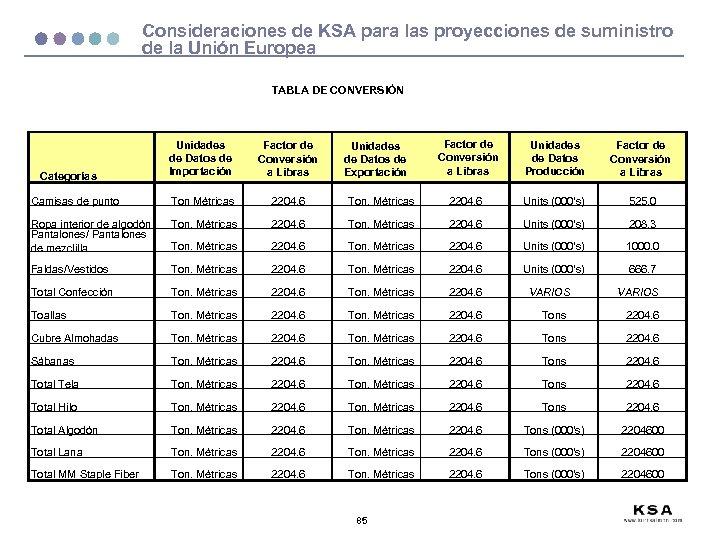 Consideraciones de KSA para las proyecciones de suministro de la Unión Europea TABLA DE