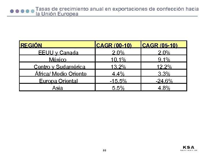 Tasas de crecimiento anual en exportaciones de confección hacia la Unión Europea REGIÓN EEUU