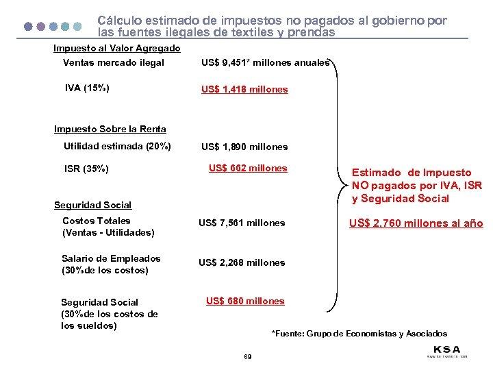 Cálculo estimado de impuestos no pagados al gobierno por las fuentes ilegales de textiles