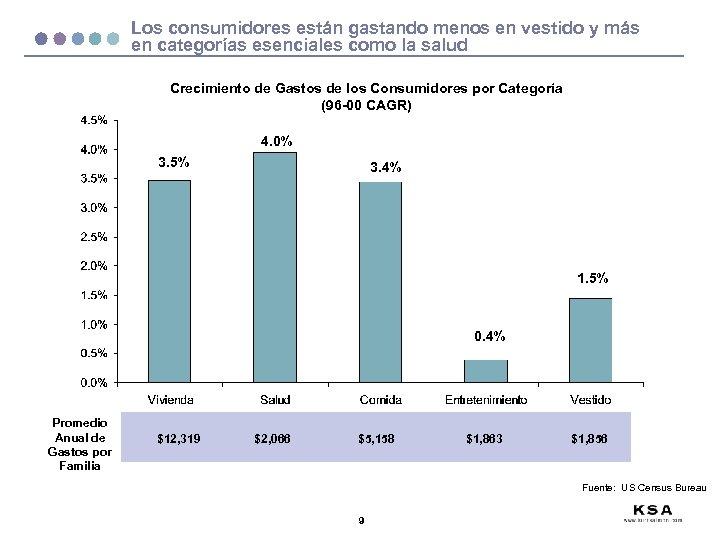 Los consumidores están gastando menos en vestido y más en categorías esenciales como la