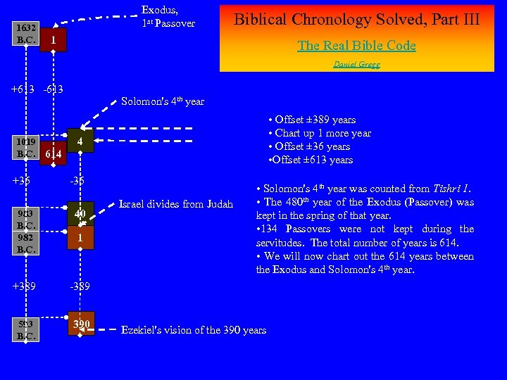 1632 B. C. Exodus, 1 st Passover Biblical Chronology Solved, Part III 1 The