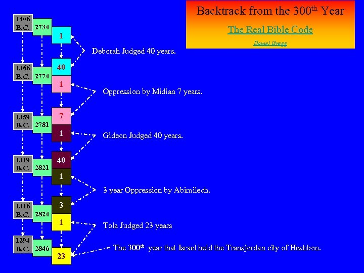 1406 B. C. 2734 Backtrack from the 300 th Year The Real Bible Code