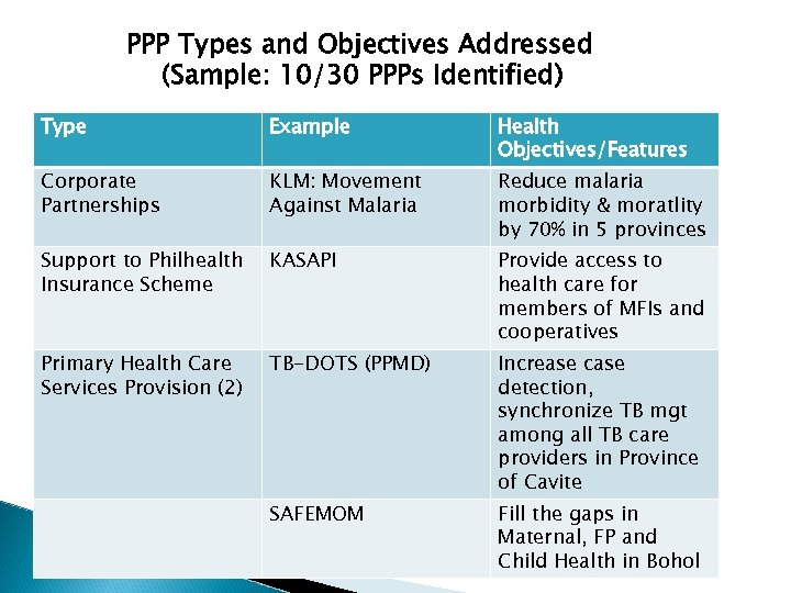 PPP Types and Objectives Addressed (Sample: 10/30 PPPs Identified) Type Example Health Objectives/Features Corporate