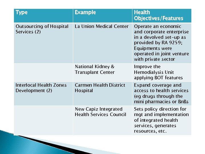 Type Example Health Objectives/Features Outsourcing of Hospital Services (2) La Union Medical Center Operate