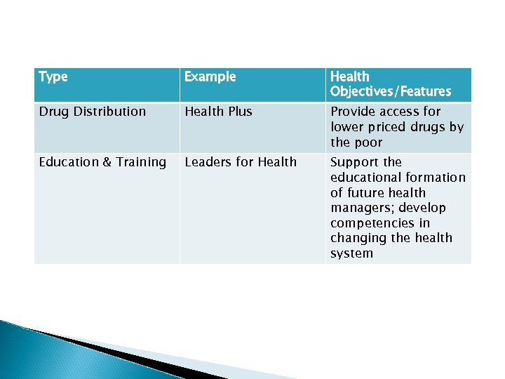 Type Example Health Objectives/Features Drug Distribution Health Plus Provide access for lower priced drugs