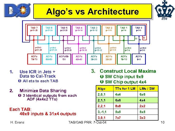 Algo's vs Architecture TAB 7 =31 -28 TAB 6 =27 -24 TAB 5 TAB
