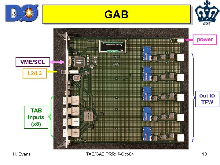 GAB power VME/SCL L 2/L 3 out to TFW TAB Inputs (x 8) H.