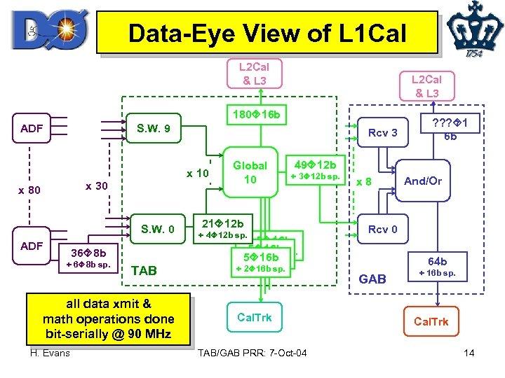 Data-Eye View of L 1 Cal L 2 Cal & L 3 180 16