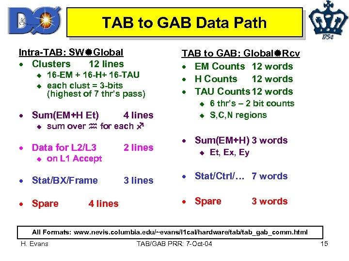 TAB to GAB Data Path Intra-TAB: SW Global · Clusters 12 lines u u