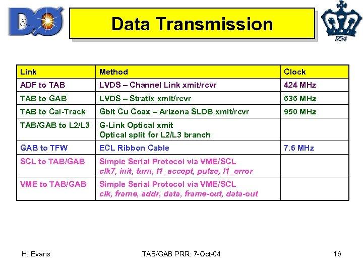 Data Transmission Link Method Clock ADF to TAB LVDS – Channel Link xmit/rcvr 424