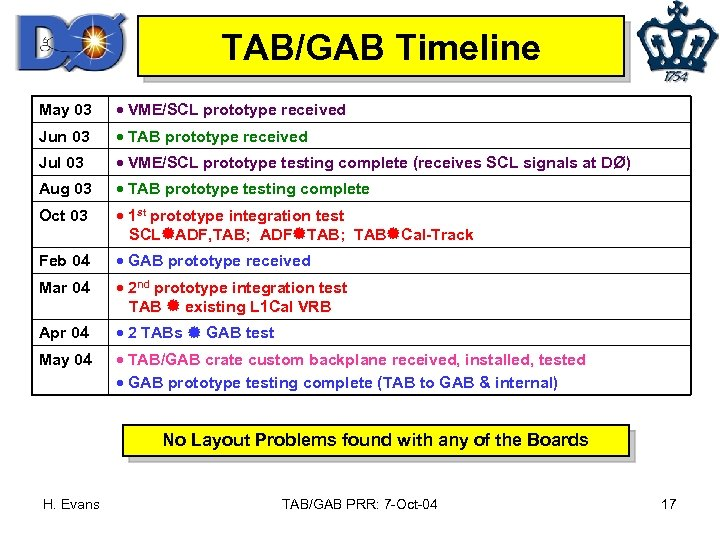 TAB/GAB Timeline May 03 · VME/SCL prototype received Jun 03 · TAB prototype received
