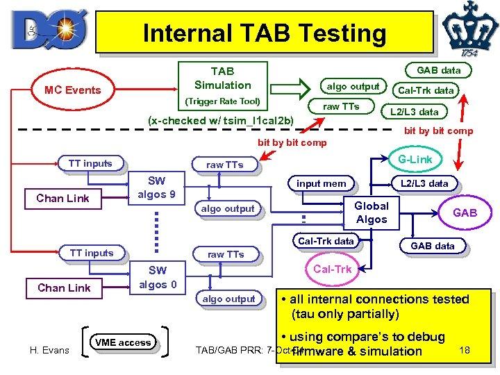 Internal TAB Testing GAB data TAB Simulation MC Events algo output (Trigger Rate Tool)