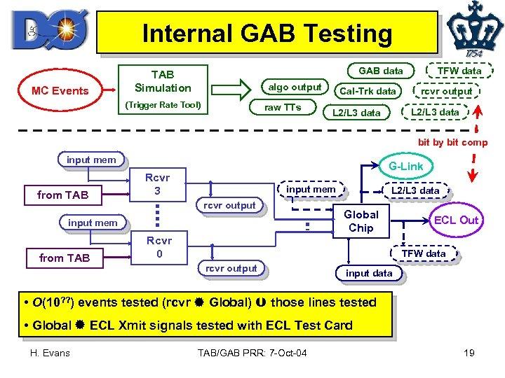 Internal GAB Testing MC Events TFW data GAB data TAB Simulation algo output (Trigger