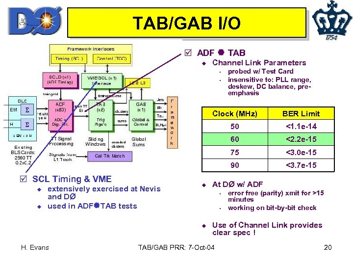 TAB/GAB I/O þ ADF TAB u Channel Link Parameters s s probed w/ Test