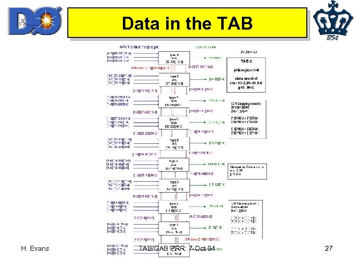 Data in the TAB H. Evans TAB/GAB PRR: 7 -Oct-04 27