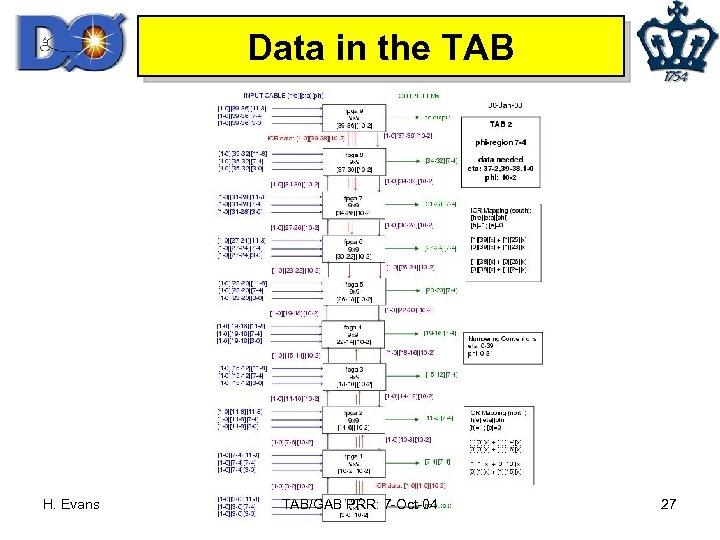 Data in the TAB H. Evans TAB/GAB PRR: 7 -Oct-04 27