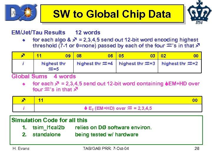 SW to Global Chip Data EM/Jet/Tau Results u i for each algo & =
