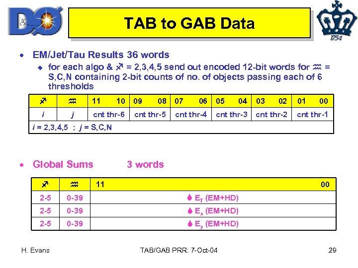 TAB to GAB Data · EM/Jet/Tau Results 36 words u for each algo &