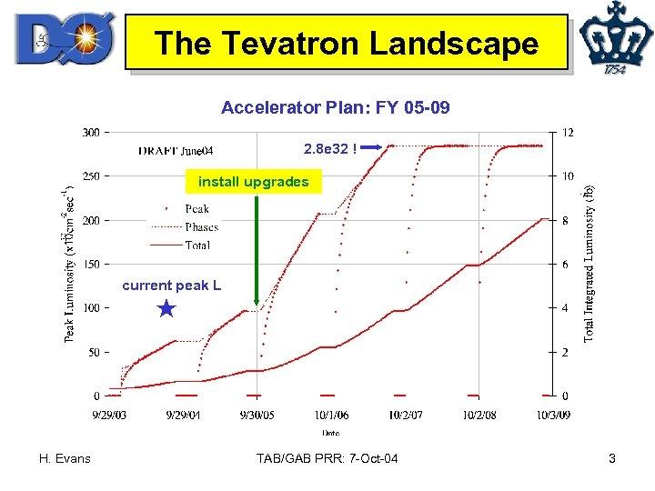 The Tevatron Landscape Accelerator Plan: FY 05 -09 2. 8 e 32 ! install