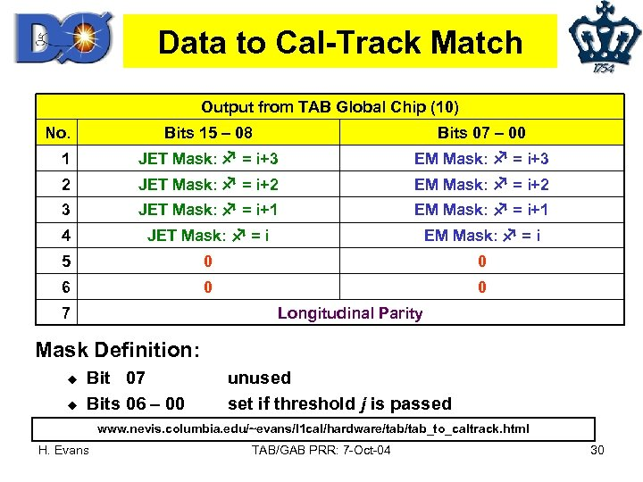 Data to Cal-Track Match Output from TAB Global Chip (10) No. Bits 15 –
