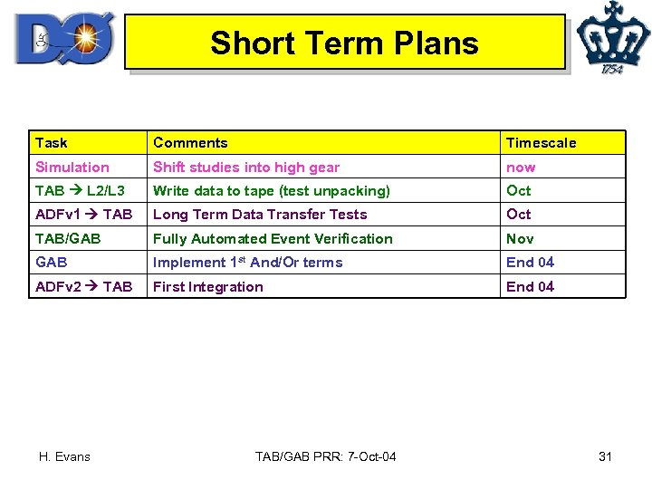 Short Term Plans Task Comments Timescale Simulation Shift studies into high gear now TAB