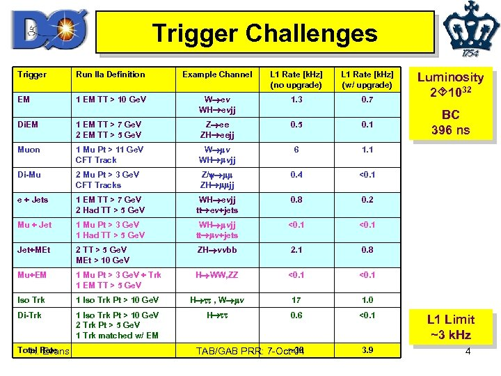 Trigger Challenges Trigger Run IIa Definition Example Channel L 1 Rate [k. Hz] (no