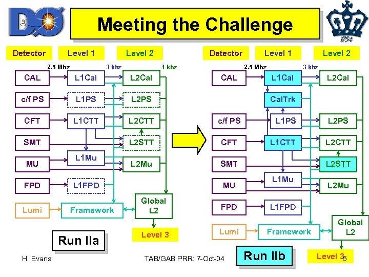 Meeting the Challenge Detector Level 1 2. 5 Mhz Level 2 3 khz Detector