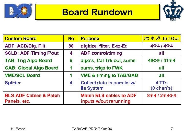 Board Rundown : In / Out Custom Board No Purpose ADF: ACD/Dig. Filt. 80