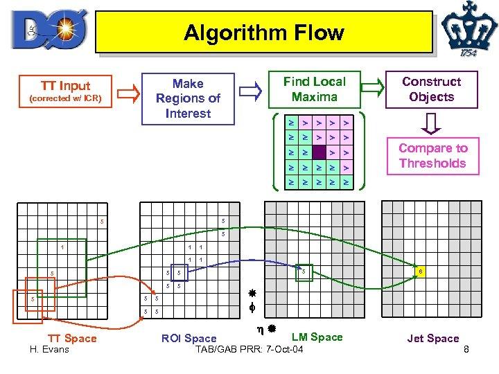 Algorithm Flow Find Local Maxima Make Regions of Interest TT Input (corrected w/ ICR)