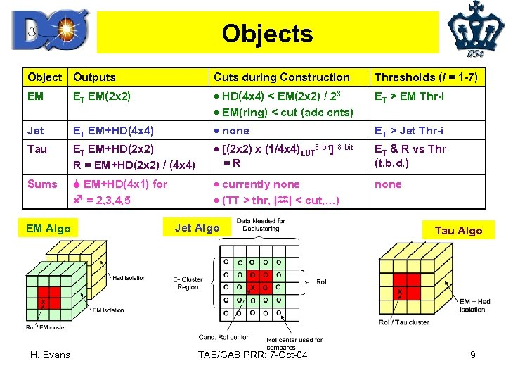 Objects Object Outputs Cuts during Construction Thresholds (i = 1 -7) EM ET EM(2