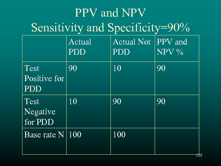 PPV and NPV Sensitivity and Specificity=90% Actual PDD Test 90 Positive for PDD Test